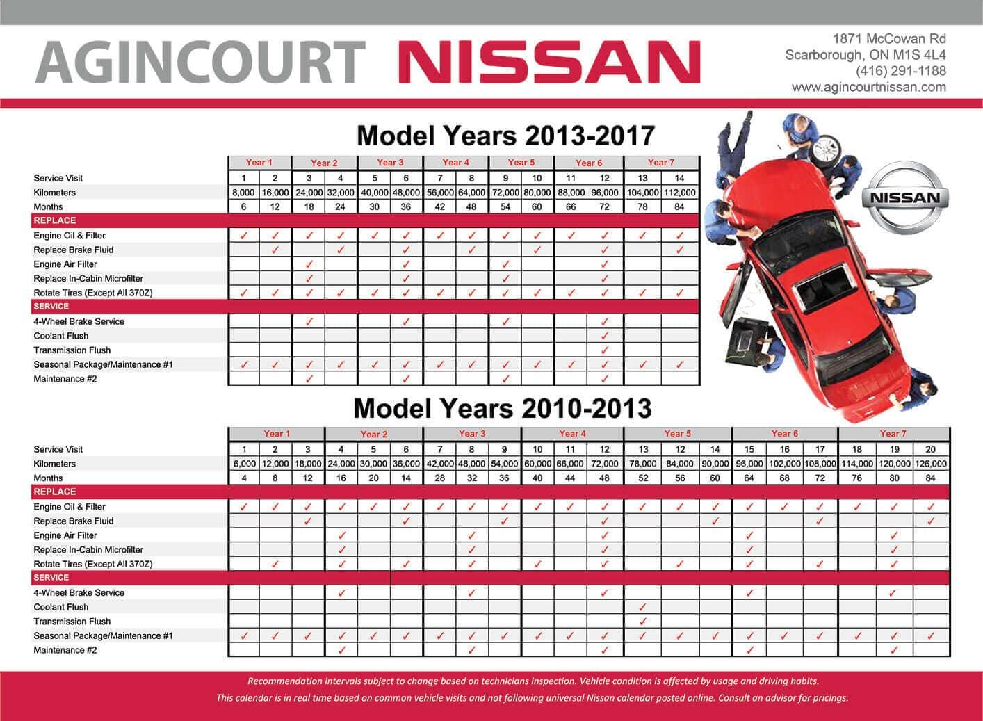 Agincourt Nissan Maintenance Calendar