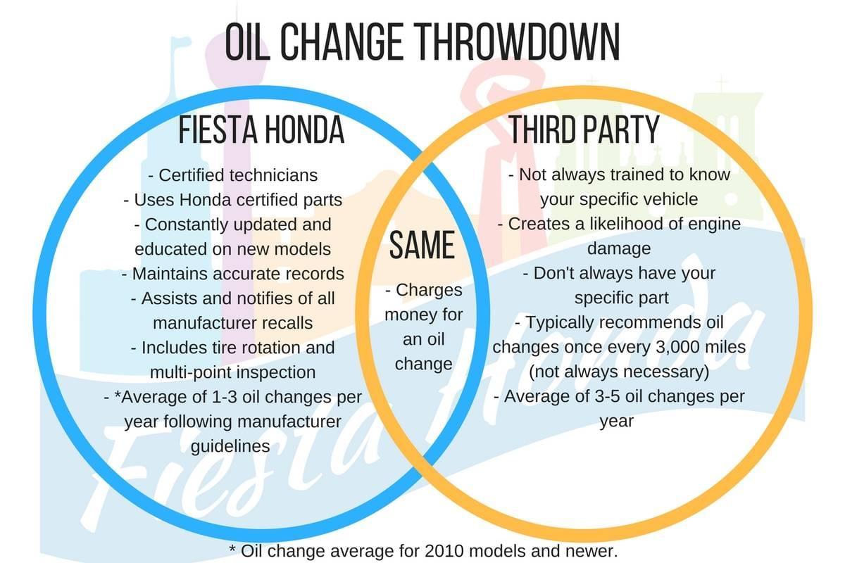 Oil change throw down honda vs third party fiesta honda for Honda dealership oil change price