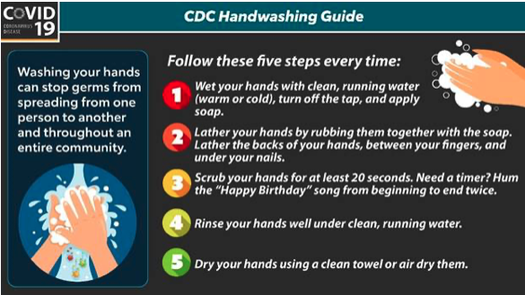 CDC Handwashing Guide