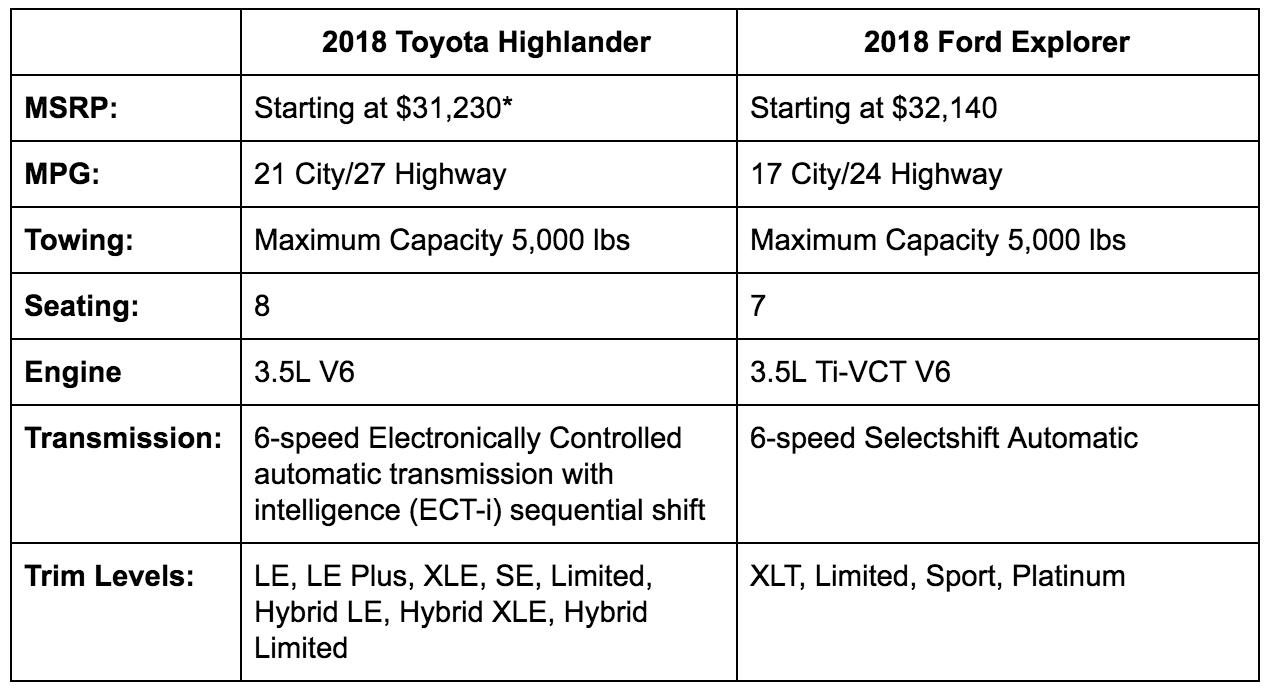 2018 Toyota Highlander vs 2018 Ford Explorer Mobile AL