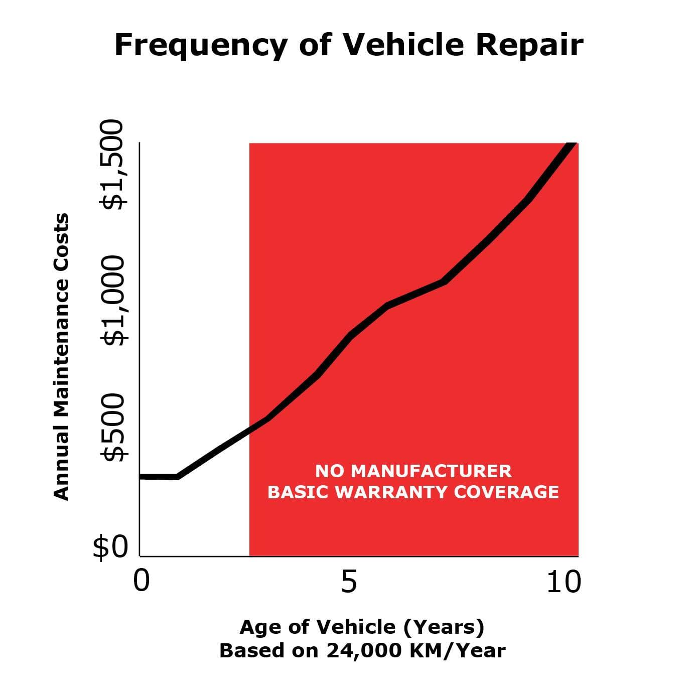 Frequency Of Vehicle Repair Graph