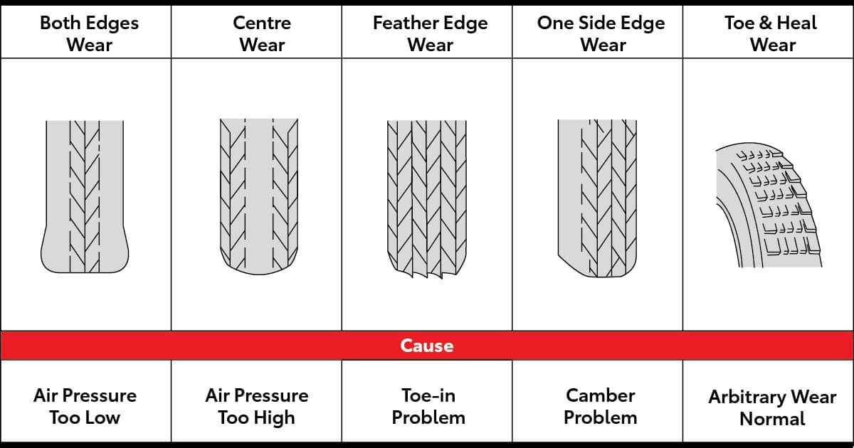A chart that shows different types of tire wear and the cause for each kind