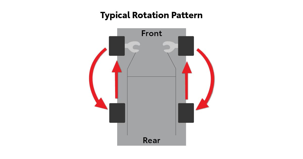 An illustration showing how tires should be rotated in FWD vehicles