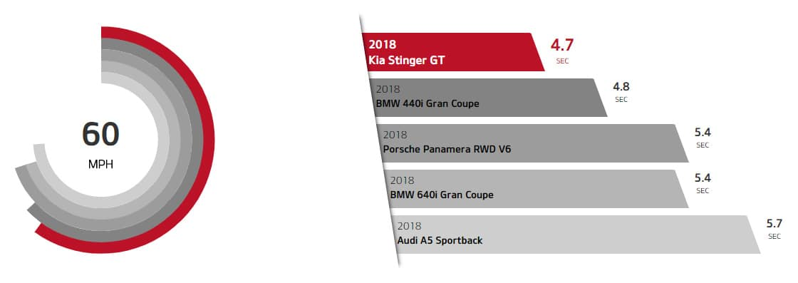 2018 KIA Stinger Acceleration