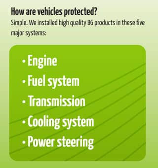 Vehicles are Protected with BG products for Engine, Fuel, Transmission, Cooling System, Power Steering.